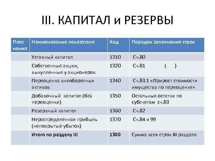 III. КАПИТАЛ и РЕЗЕРВЫ Пояс Наименование показателя нения Код Порядок заполнения строк Уставный капитал