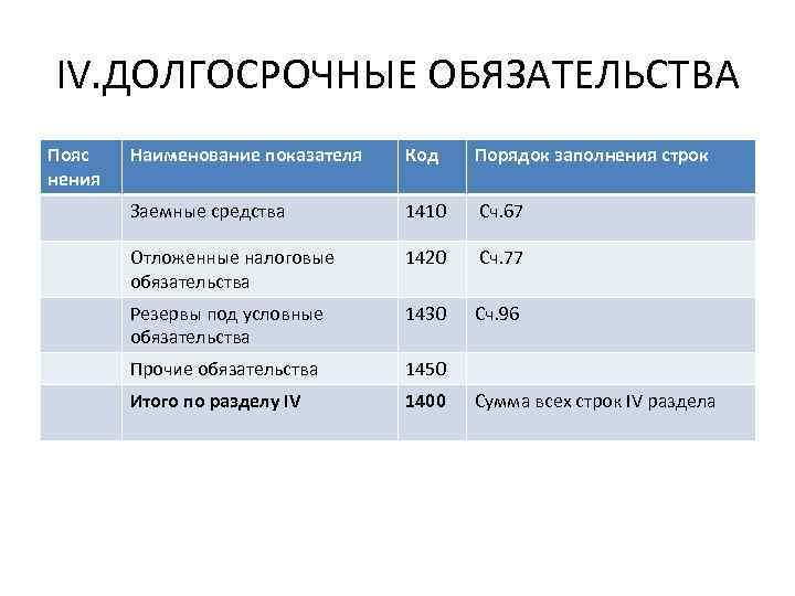 IV. ДОЛГОСРОЧНЫЕ ОБЯЗАТЕЛЬСТВА Пояс нения Наименование показателя Код Порядок заполнения строк Заемные средства 1410