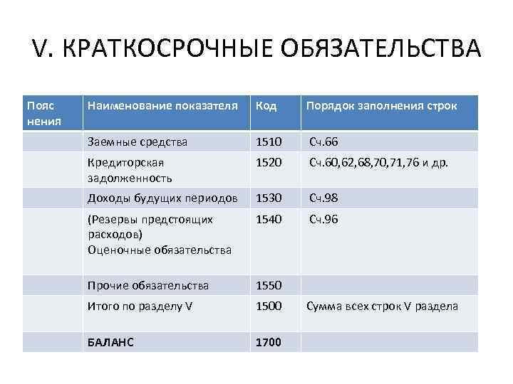 V. КРАТКОСРОЧНЫЕ ОБЯЗАТЕЛЬСТВА Пояс нения Наименование показателя Код Порядок заполнения строк Заемные средства 1510