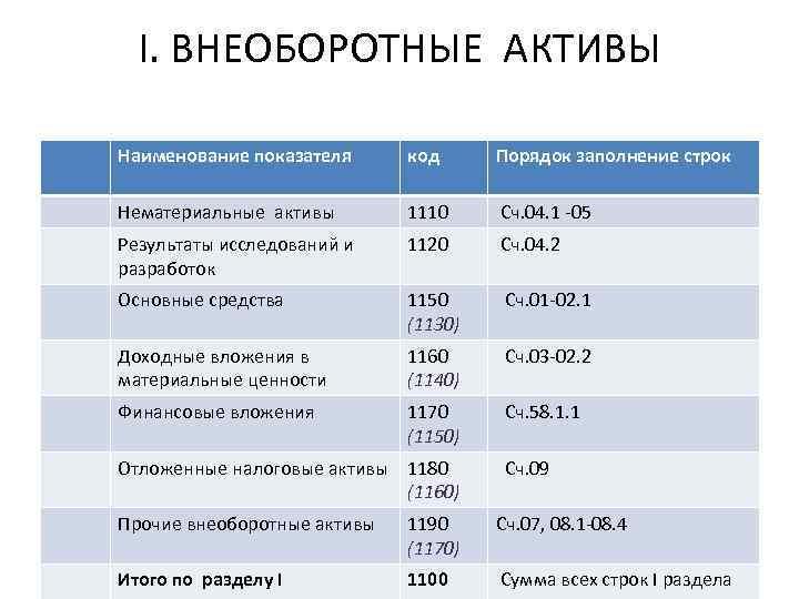 I. ВНЕОБОРОТНЫЕ АКТИВЫ Наименование показателя код Порядок заполнение строк Нематериальные активы 1110 Сч. 04.