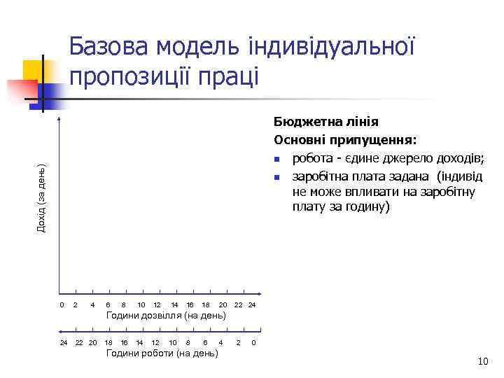 Базова модель індивідуальної пропозиції праці Дохід (за день) Бюджетна лінія Основні припущення: n робота