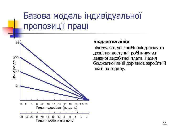 Базова модель індивідуальної пропозиції праці Бюджетна лінія відображає усі комбінації доходу та дозвілля доступні