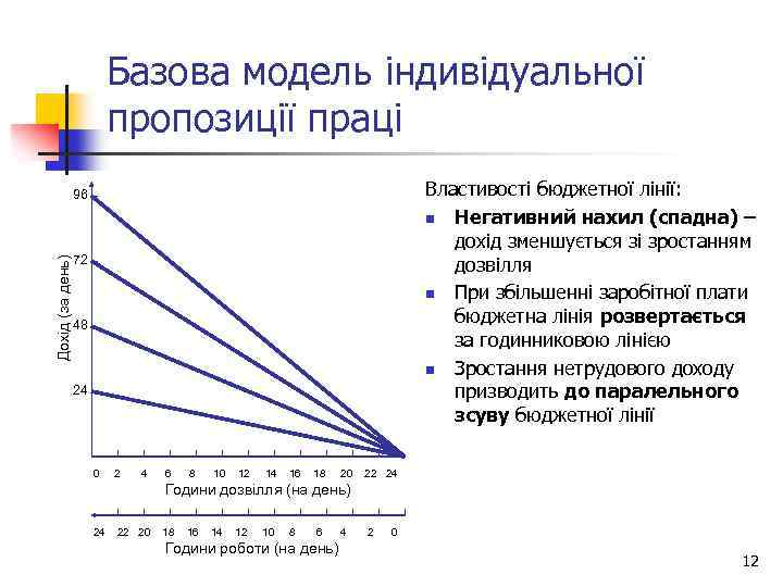 Базова модель індивідуальної пропозиції праці Властивості бюджетної лінії: n Негативний нахил (спадна) – дохід