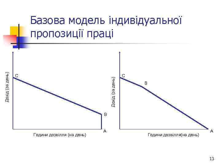 C Дохід (за день) Базова модель індивідуальної пропозиції праці C B B Години дозвілля