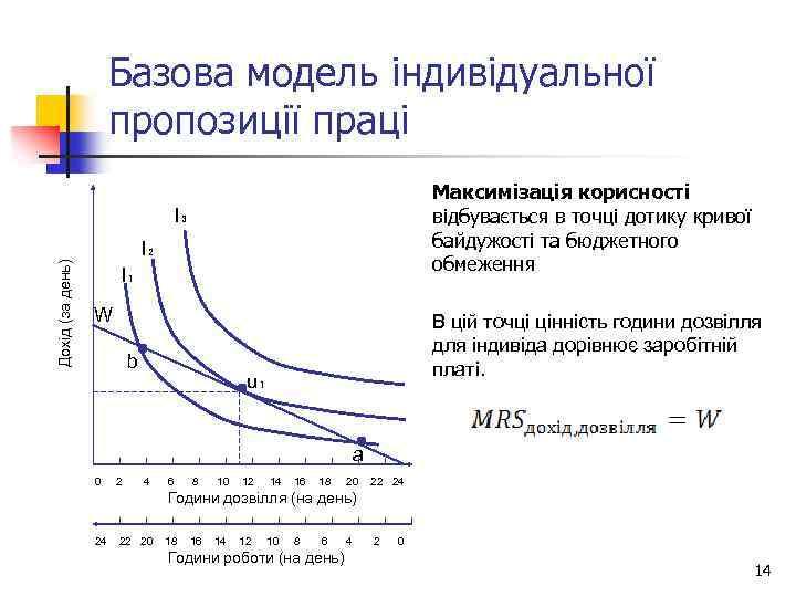 Базова модель індивідуальної пропозиції праці Максимізація корисності відбувається в точці дотику кривої байдужості та