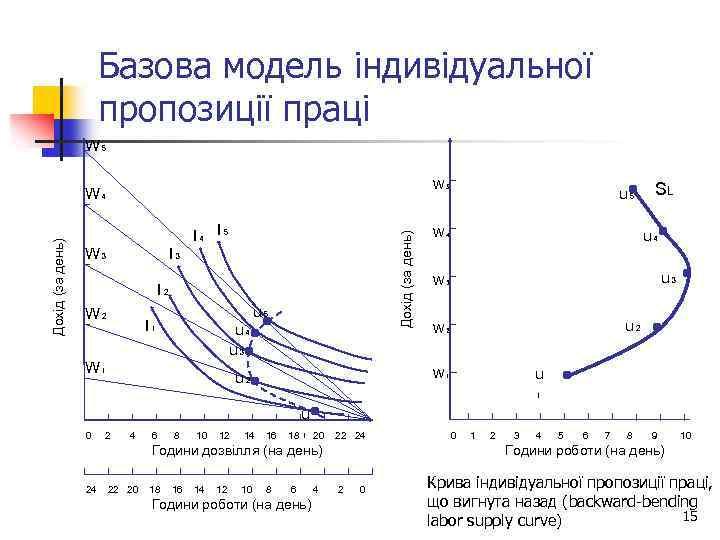 Базова модель індивідуальної пропозиції праці W₅ W₅ I₄ I₅ W₃ Дохід (за день) W₄