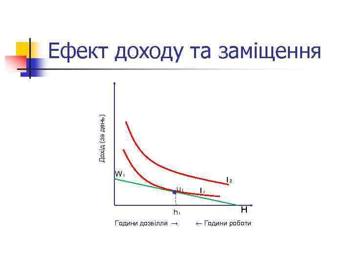 Дохід (за день) Ефект доходу та заміщення W₁ I₂ u₁ h₁ Години дозвілля →