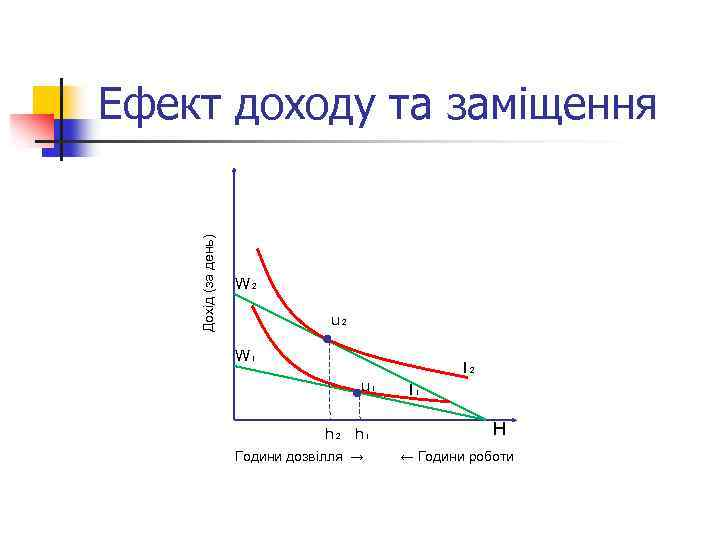 Дохід (за день) Ефект доходу та заміщення W₂ u₂ W₁ I₂ u₁ h₂ h₁