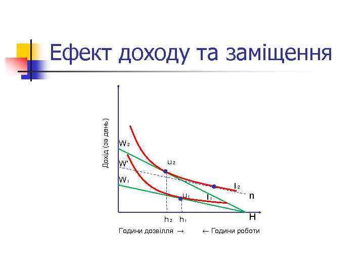 Дохід (за день) Ефект доходу та заміщення W₂ W′ u₂ W₁ I₂ u₁ h₂