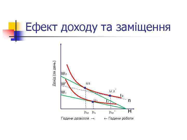Дохід (за день) Ефект доходу та заміщення W₂ W′ u₂ u ₂´ W₁ I₂
