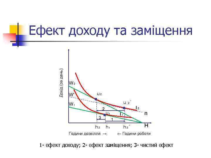 Дохід (за день) Ефект доходу та заміщення W₂ W′ u₂ u ₂´ W₁ 2