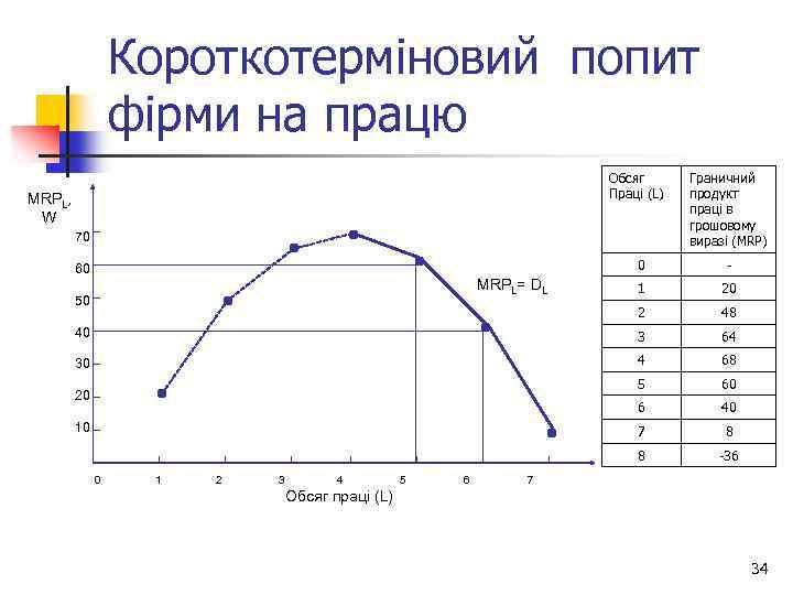 Короткотерміновий попит фірми на працю Обсяг Праці (L) MRPL, W 70 Граничний продукт праці