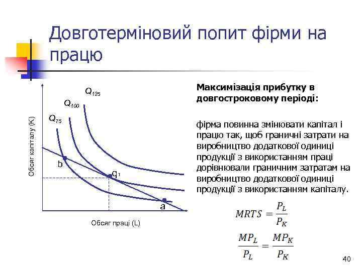 Довготерміновий попит фірми на працю Максимізація прибутку в довгостроковому періоді: Q 125 Обсяг капіталу