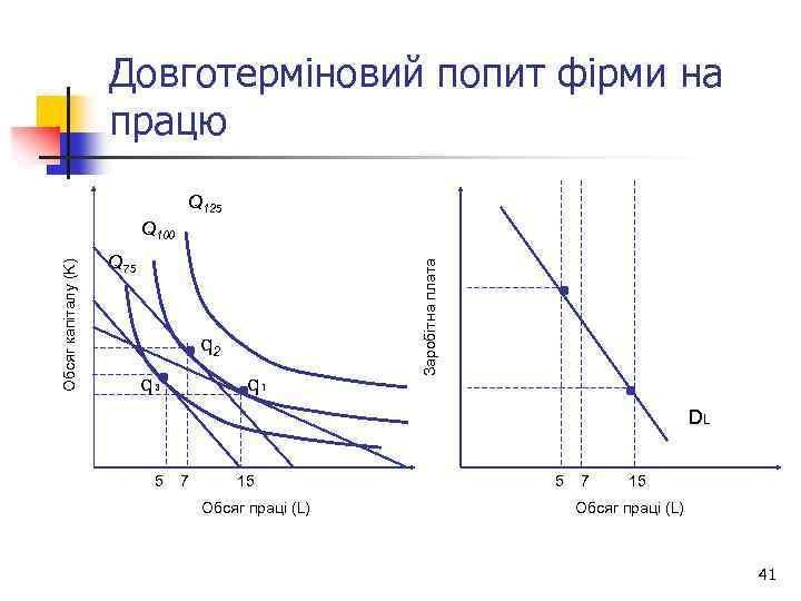 Довготерміновий попит фірми на працю Q 125 Q 75 q 2 q₃ q₁ Заробітна
