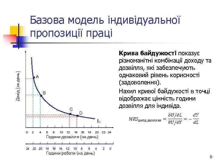 Дохід (за день) Базова модель індивідуальної пропозиції праці Крива байдужості показує різноманітні комбінації доходу