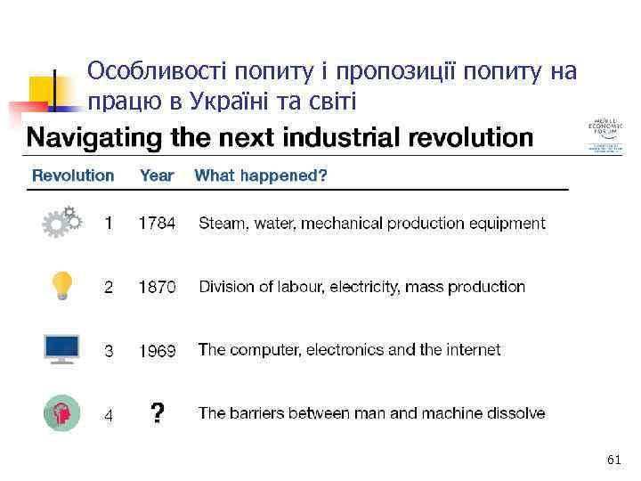 Особливості попиту і пропозиції попиту на працю в Україні та світі 61