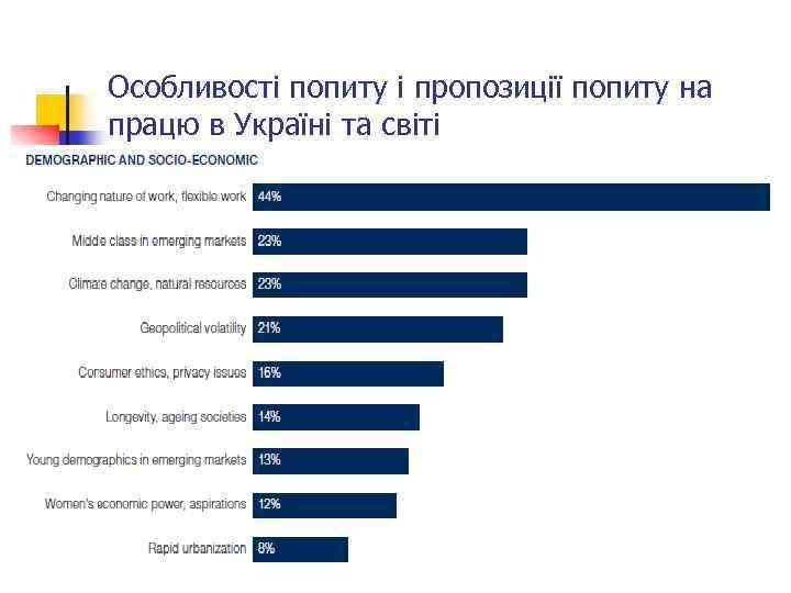 Особливості попиту і пропозиції попиту на працю в Україні та світі 63