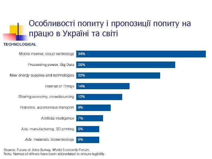 Особливості попиту і пропозиції попиту на працю в Україні та світі 64