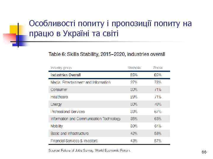 Особливості попиту і пропозиції попиту на працю в Україні та світі 66