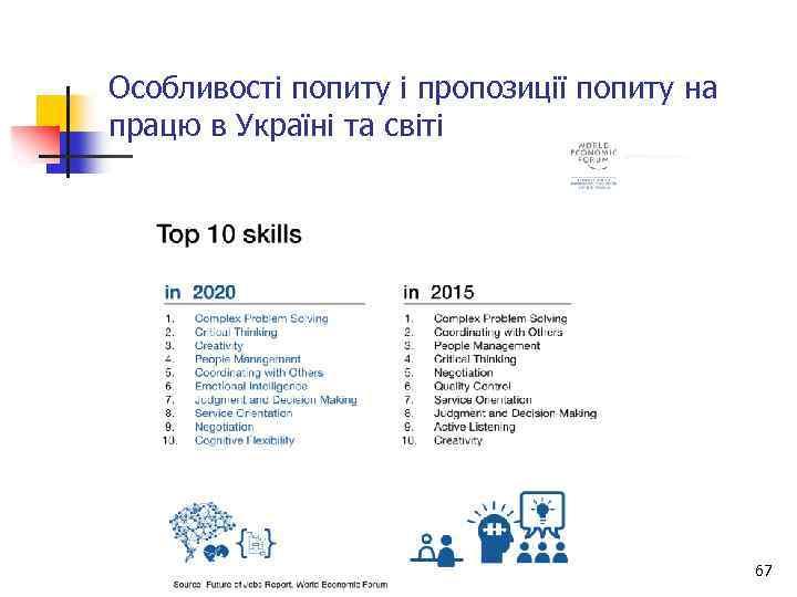 Особливості попиту і пропозиції попиту на працю в Україні та світі 67