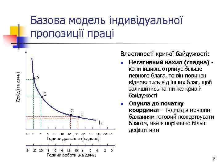 Базова модель індивідуальної пропозиції праці Властивості кривої байдужості: Дохід (за день) n А В