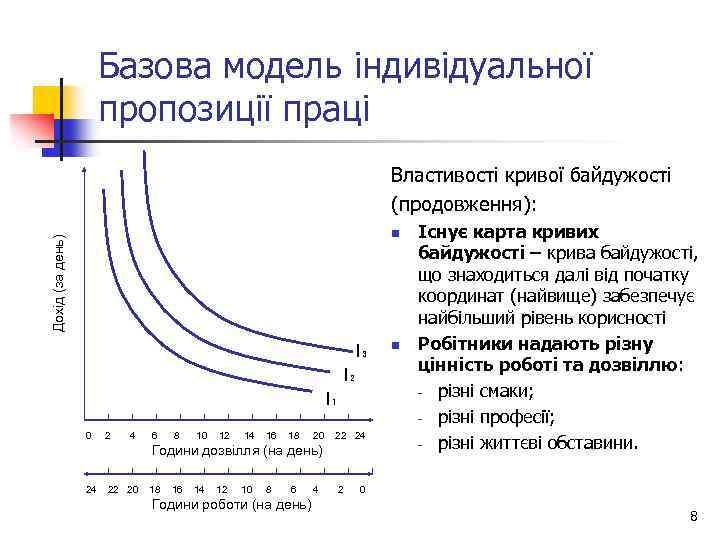 Базова модель індивідуальної пропозиції праці Властивості кривої байдужості (продовження): Дохід (за день) n I₃