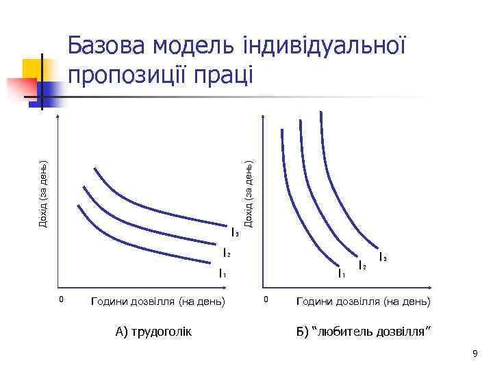 I₃ Дохід (за день) Базова модель індивідуальної пропозиції праці I₂ I₁ 0 Години дозвілля