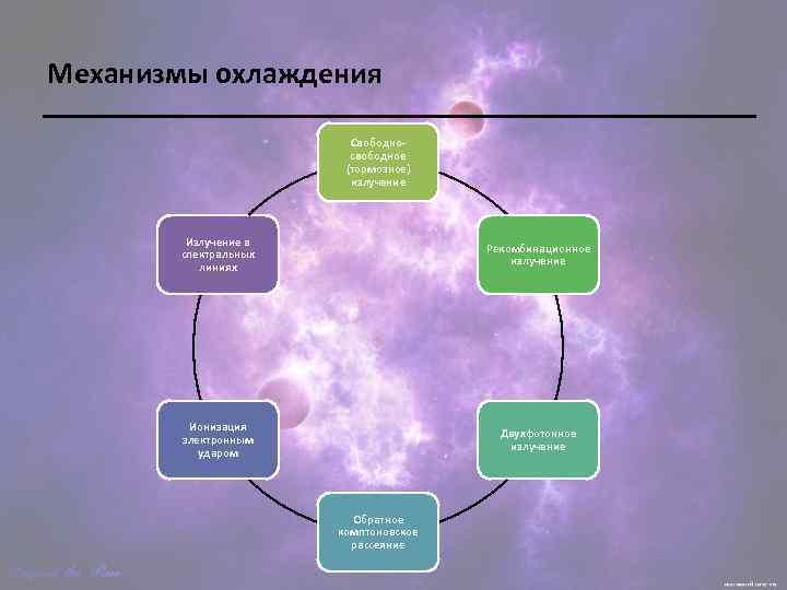 Механизмы охлаждения Свободносвободное (тормозное) излучение Излучение в спектральных линиях Рекомбинационное излучение Ионизация электронным ударом