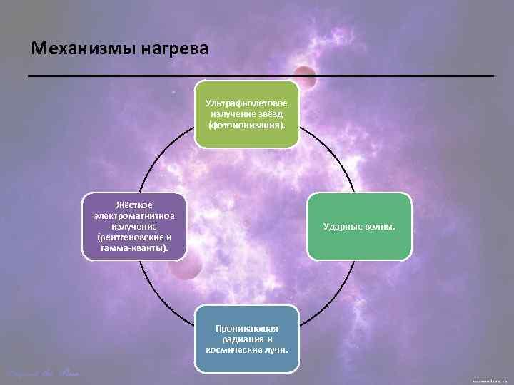 Механизмы нагрева Ультрафиолетовое излучение звёзд (фотоионизация). Жёсткое электромагнитное излучение (рентгеновские и гамма-кванты). Ударные волны.