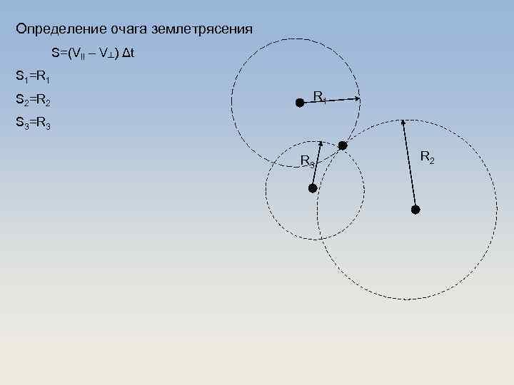 Определение очага землетрясения S=(VII – V┴) Δt S 1=R 1 S 2=R 2 R