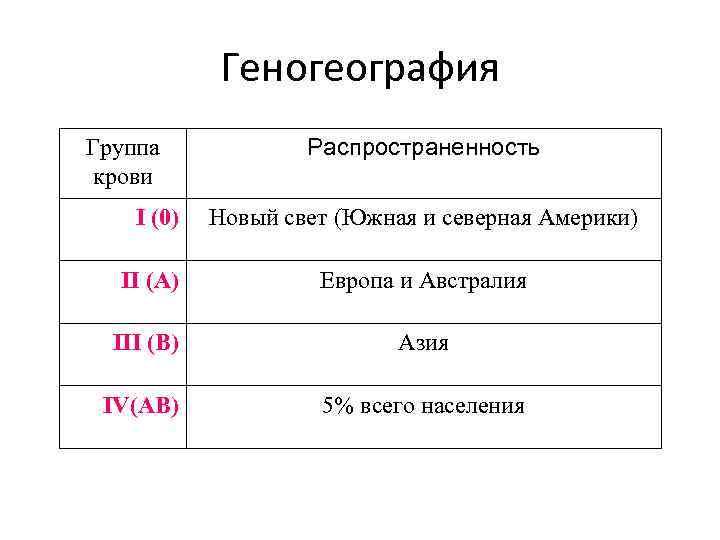 Геногеография Группа крови I (0) Распространенность Новый свет (Южная и северная Америки) II (A)