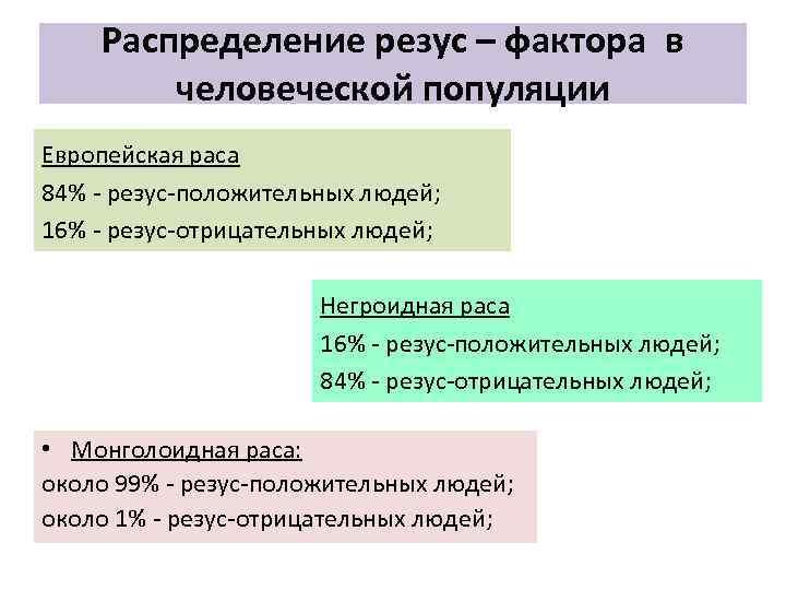 Распределение резус – фактора в человеческой популяции Европейская раса 84% резус положительных людей; 16%