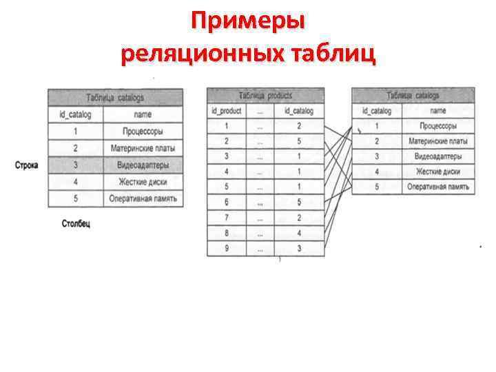 Примеры реляционных таблиц