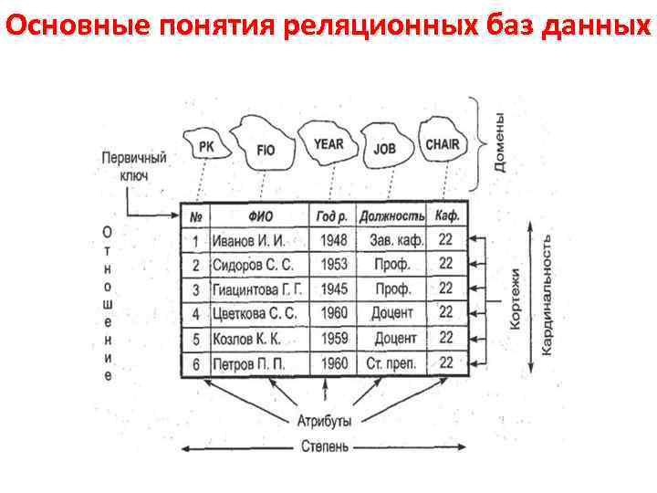 Основные понятия реляционных баз данных