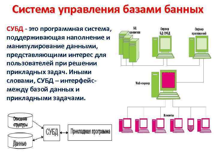 Система управления базами банных СУБД - это программная система, поддерживающая наполнение и манипулирование данными,