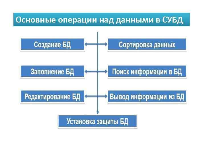 Основные операции над данными в СУБД