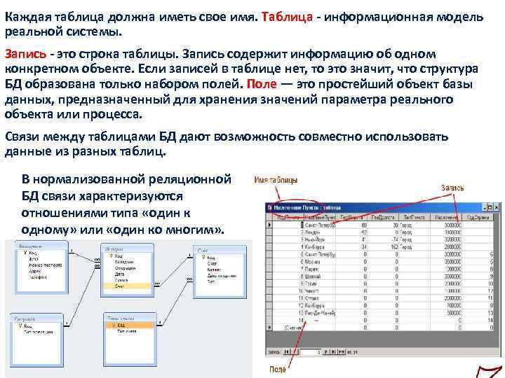 Каждая таблица должна иметь свое имя. Таблица - информационная модель реальной системы. Запись -