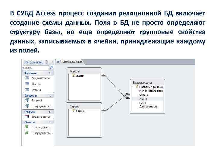 В СУБД Access процесс создания реляционной БД включает создание схемы данных. Поля в БД