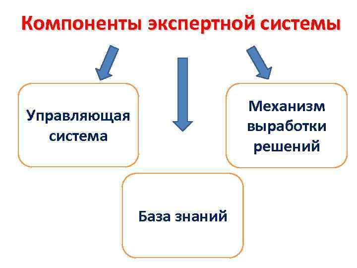 Компоненты экспертной системы Механизм выработки решений Управляющая система База знаний