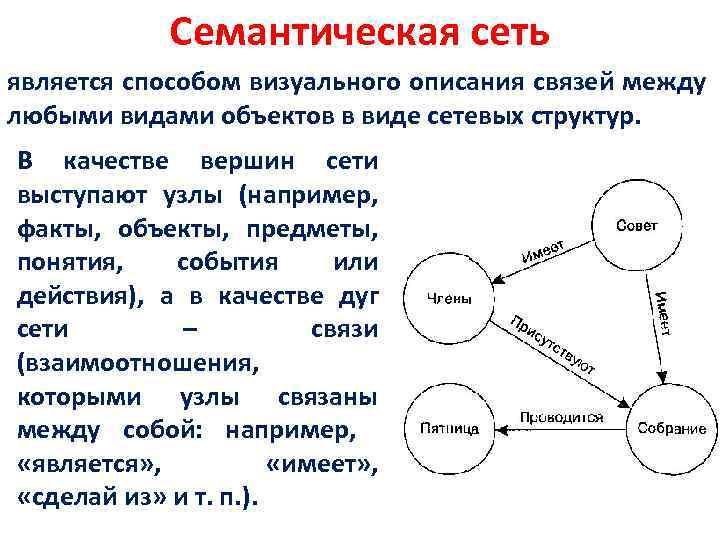 Семантическая сеть является способом визуального описания связей между любыми видами объектов в виде сетевых