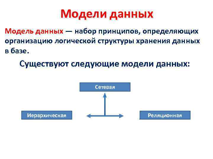 Модели данных Модель данных — набор принципов, определяющих организацию логической структуры хранения данных в