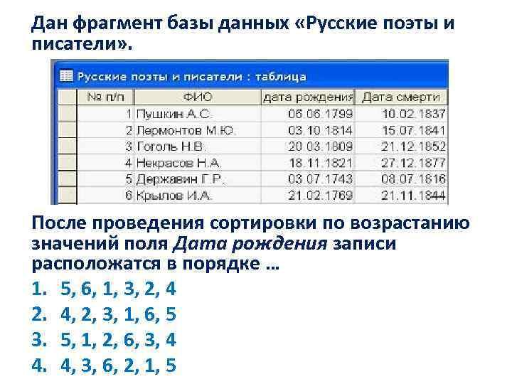 Дан фрагмент базы данных «Русские поэты и писатели» . После проведения сортировки по возрастанию