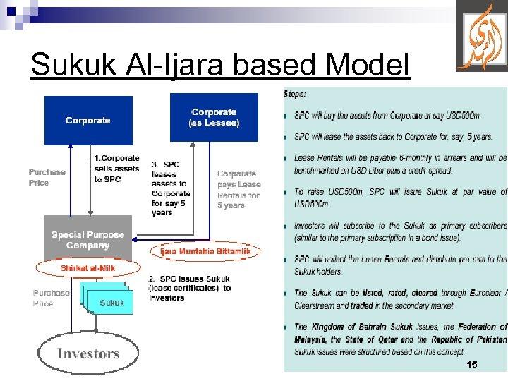 Sukuk Al-Ijara based Model 15