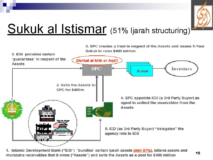 Sukuk al Istismar (51% Ijarah structuring) 16