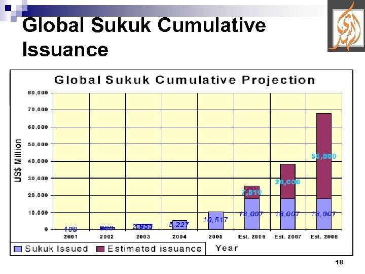 Global Sukuk Cumulative Issuance 18