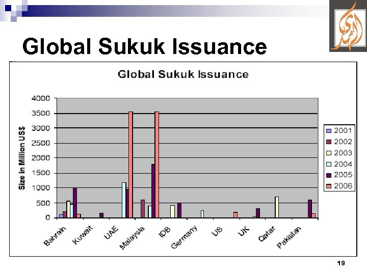 Global Sukuk Issuance 19