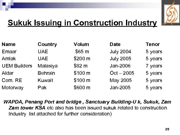 Sukuk Issuing in Construction Industry Name Emaar Amlak UEM Builders Aldar Com. RE Motorway