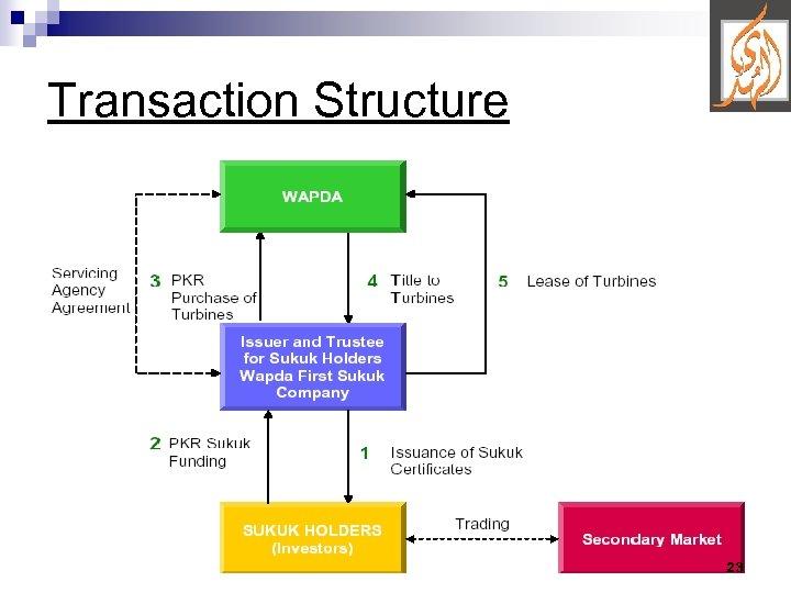 Transaction Structure 23