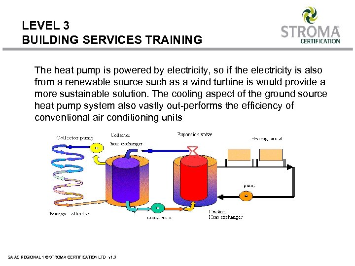 LEVEL 3 BUILDING SERVICES TRAINING The heat pump is powered by electricity, so if