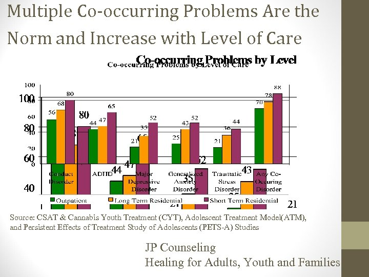 Multiple Co-occurring Problems Are the Norm and Increase with Level of Care Source: CSAT